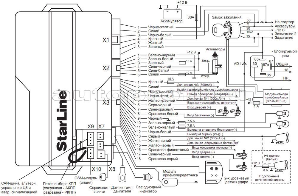 Инструкция к сигнализации старлайн а6